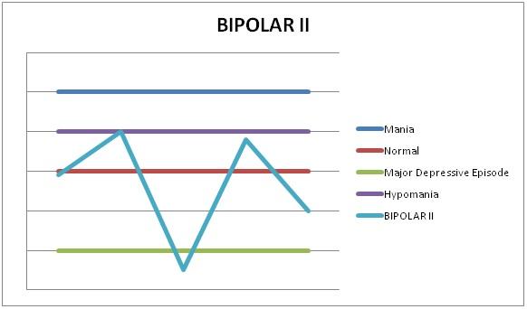 Cyclothymic Disorder Symptoms & Cyclothymia